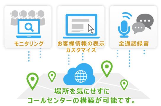 導入-モニタリング、顧客情報のカスタマイズ表示
