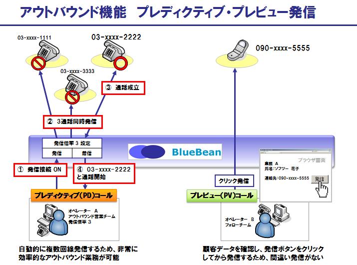 BlueBeanのアウトバウンド機能:プレディクティブ・プレビュー発信機能