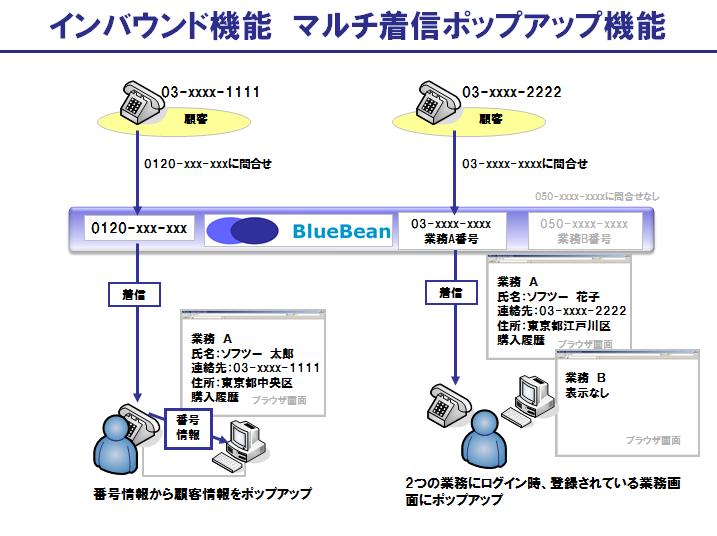 BlueBeanのインバウンド機能:マルチ着信ポップアップ機能