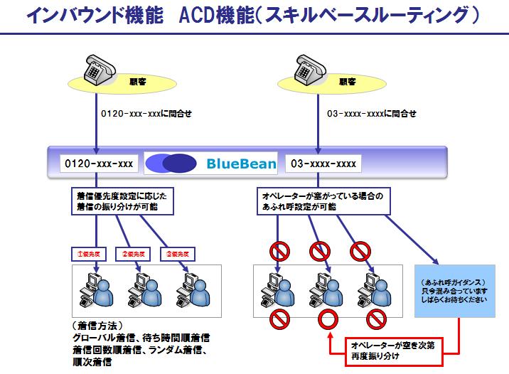 BlueBeanのインバウンド機能:ACD機能(スキルベースルーティング)