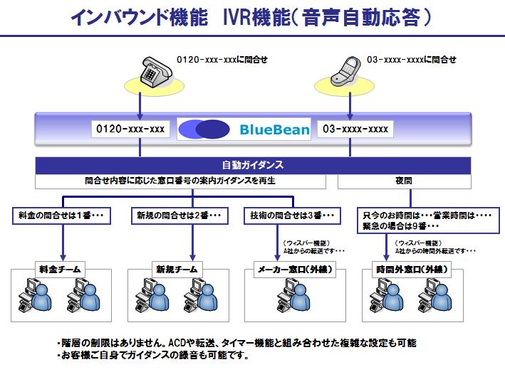 BlueBeanのIVR機能(音声自動応答)
