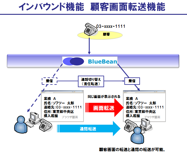 BlueBeanのインバウンド機能:顧客画面転送機能