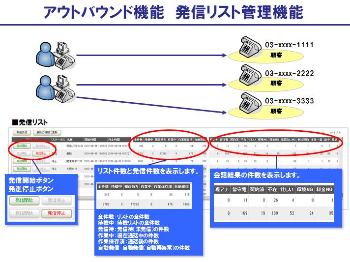 BlueBeanのアウトバウンド機能:発信リスト管理機能